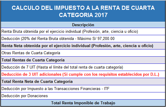 cuarta categoria renta 2017 excel